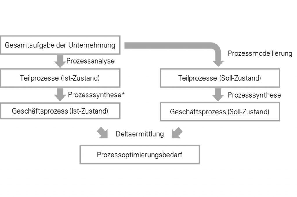 Prozessoptimierung vorgehen
